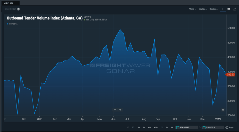 FreightWaves'  SONAR Outbound Tender Volume Index  (OTVI)