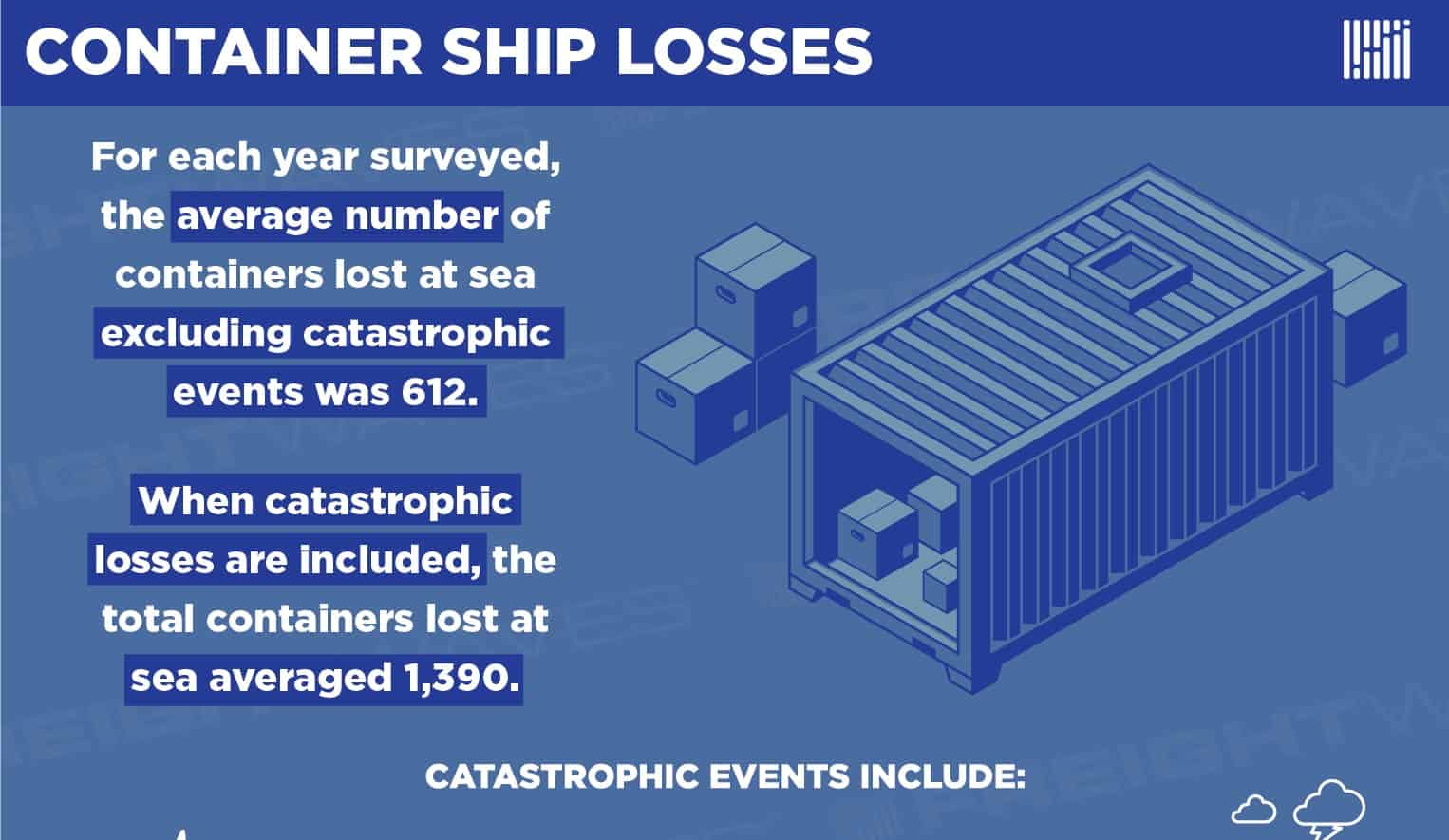 Photo of Container Ship Losses