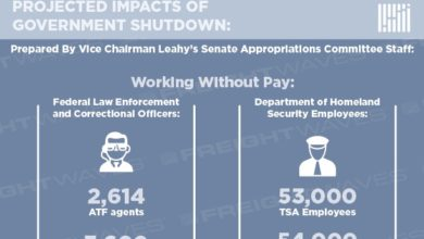 Photo of Projected impacts of the Government Shutdown