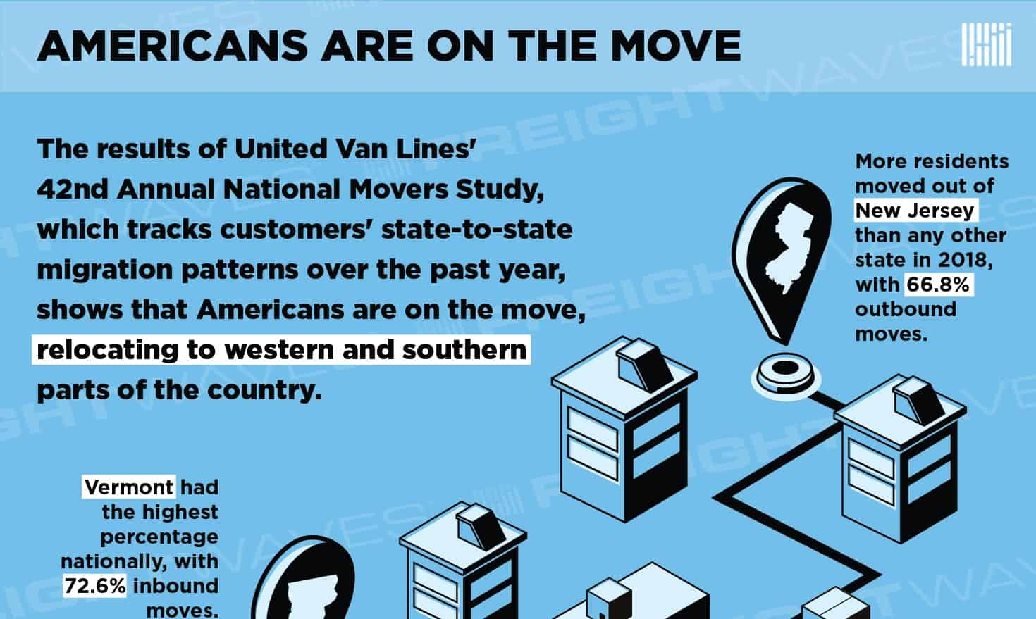 Photo of Americans on the Move