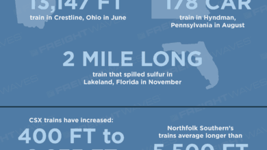 Photo of The Longer Train Trend