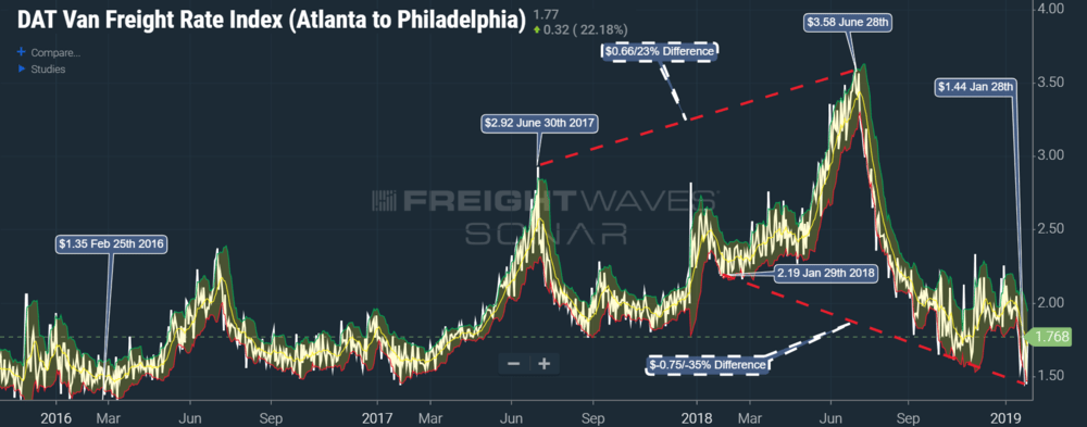Photo of Atlanta to Philadelphia spot rate lowest since February of 2016
