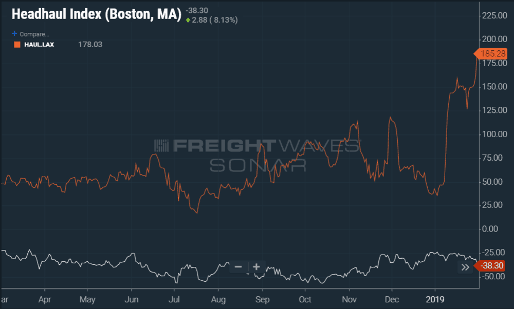 Photo of Boston vs. L.A.: Backhaul versus headhaul