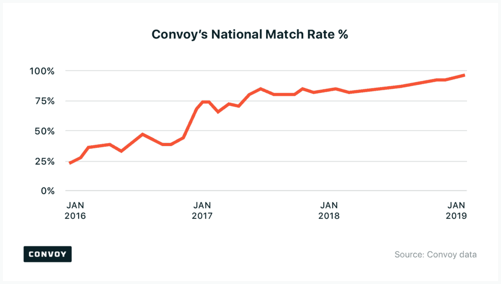 This chart depicts the rate of automated matching on the Convoy platform on a national basis since January 2016. ( Chart: Convoy )