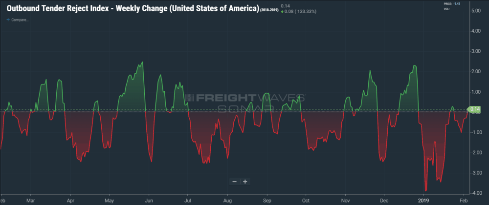 The weekly delta in national rejection rates is slightly positive after spending most of January in the red. (SONAR: OTRIW.USA)