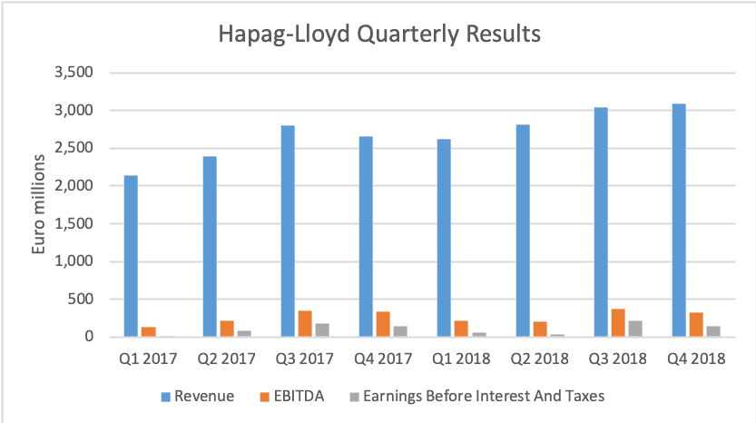 (Source: Hapag-Lloyd)