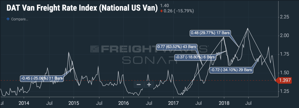Even national average spot rates are highly volatile. ( Chart: FreightWaves SONAR )