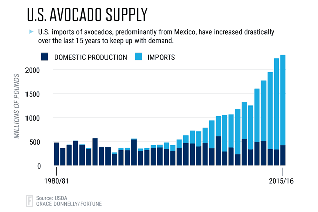 Deep Dive: Avocados and the Super Bowl - FreightWaves