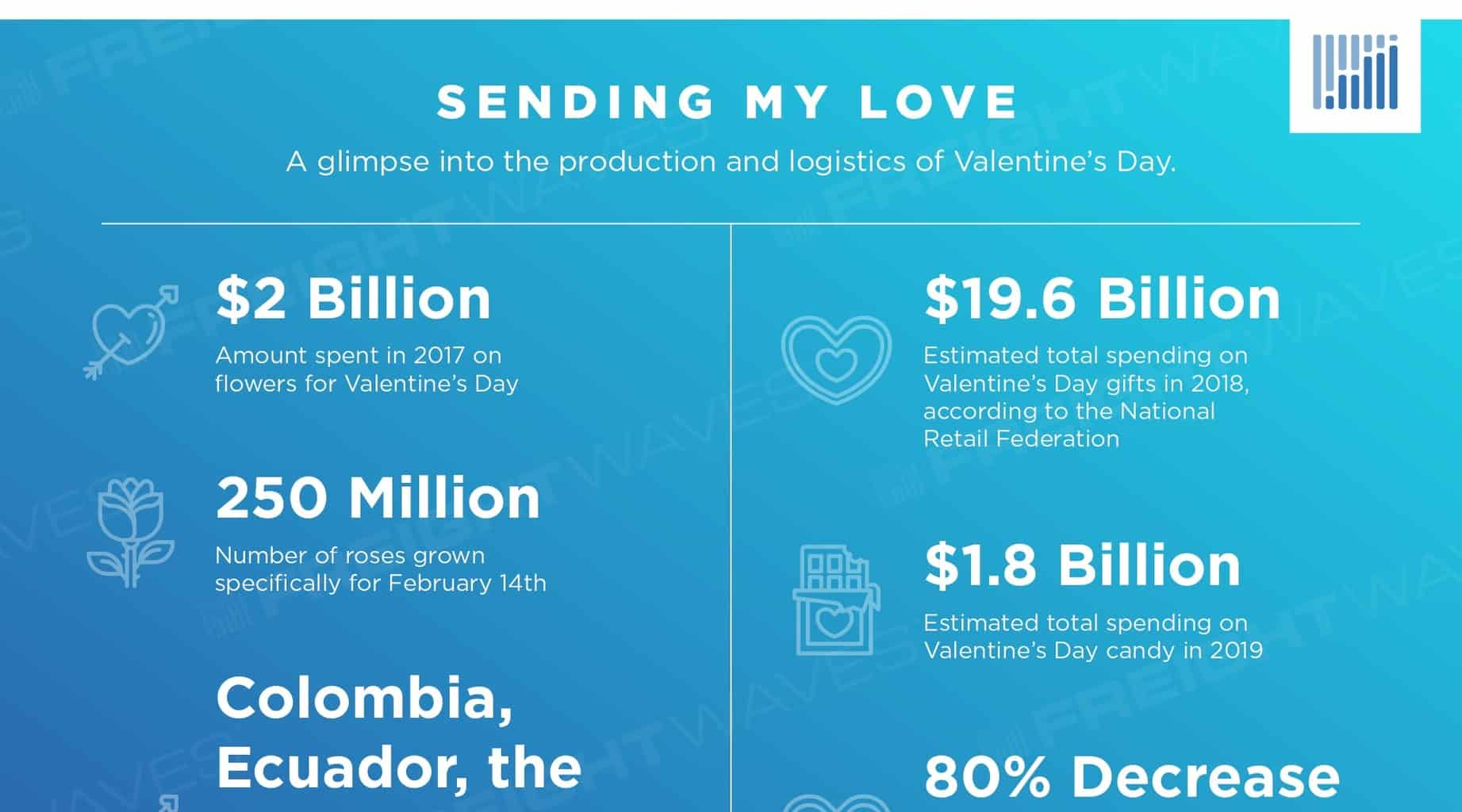 Photo of The production/logistics behind Valentine's Day