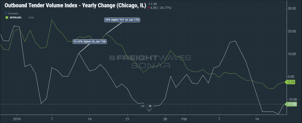 Volumes out of Atlanta and Chicago have fallen under 2018 levels as we enter late February after starting strong in 2019. (Image: SONAR: OTVIY.CHI, OTVIY.ATL - Yearly change of volume in percent for the Chcago and Atlanta markets)