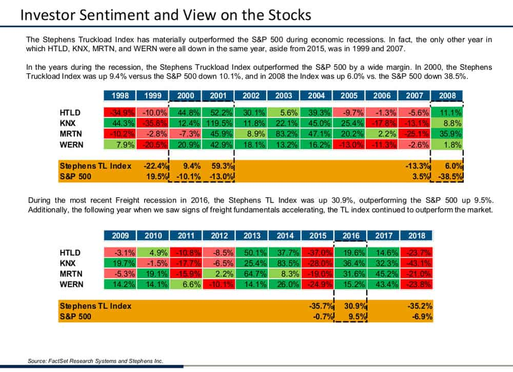 A slide from Stephens' analyst Brad Delco's presentation which shows truckload stock performance relative to the broader S&P 500 over time. ( Chart: Stephens )