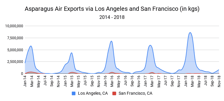 Source: FreightWaves analysis, U.S. Census Bureau Export Statistics, incl. domestic & foreign exports, San Diego (SAN) not shown due to smaller size and scale