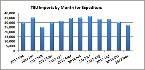 TEU Imports by Month for Expeditors