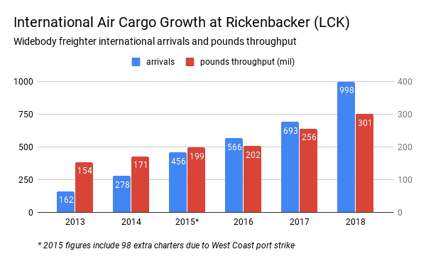 FLIGHT and volume growth trend at rickenbacKer airport SOURCE: columbus airport authority