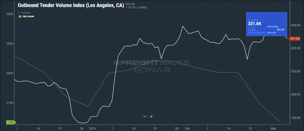 Chart showing outbound Los Angeles volumes starting to drop a few weeks after maritime spot rates decline from China to North America's West Coast. (Image: SONAR OTVI.LAX, FBX.CNAW)