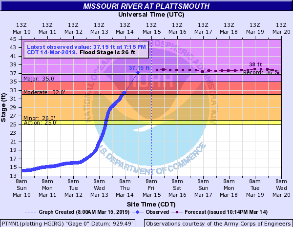 Missouri River near Plattsmouth (just south of Omaha, Nebraska) as of 7:15 p.m. CDT, March 14, 2019; crested to record flood stage early in the evening. Dark purple line dotted with squares is the forecast.