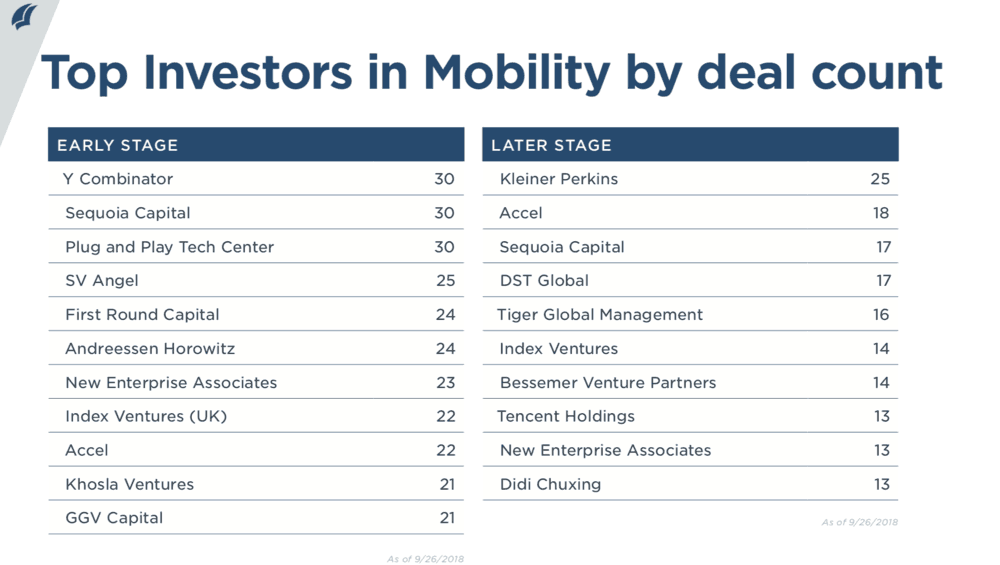 (Courtesy:  Pitchbook New Emerging Tech Research Report on Mobility)