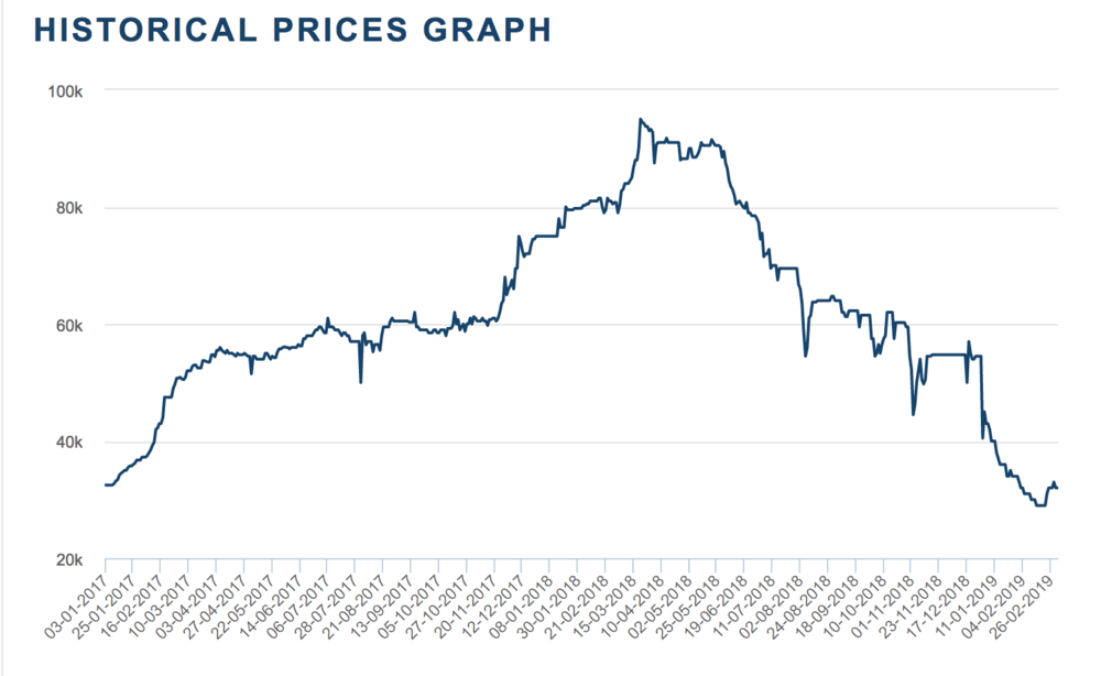 Cobalt futures prices in dollars per ton since January 2017. ( Chart: London Metal Exchange )