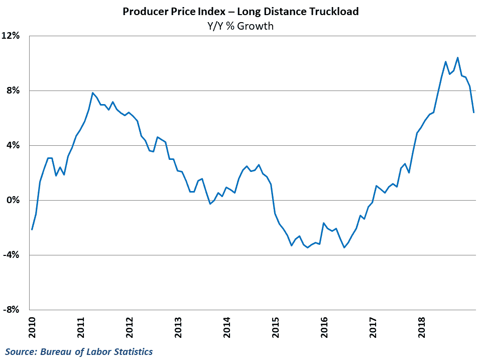 Long-distance truckload rates declined in February, pushing down yearly inflation