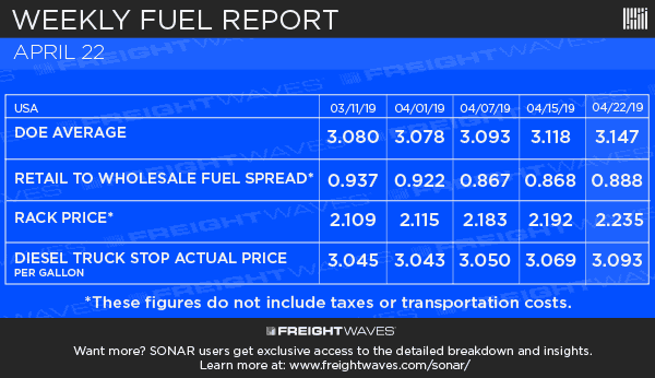 Photo of Weekly Fuel Report 4-23