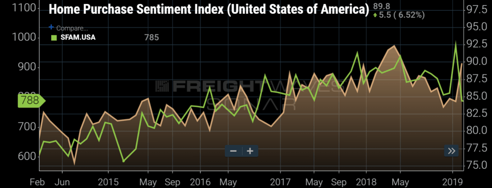 chart of the week Archives - FreightWaves