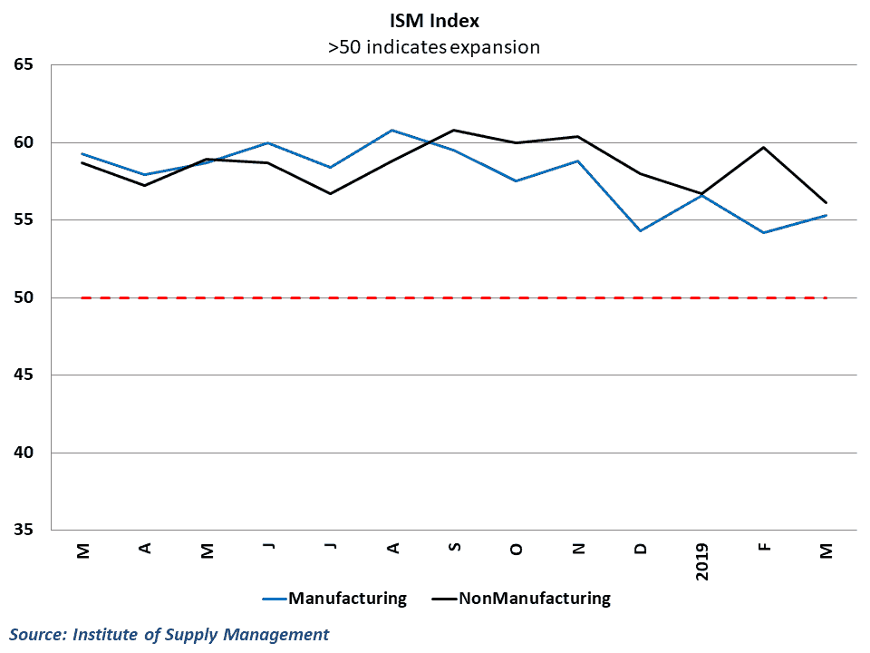 Data from the ISM indices point to solid growth