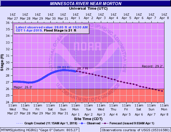 The Minnesota River near Morton, Minnesota nearly reached record flood stage on March 31, 2019. This location is forecast to remain at major flood stage until Sunday, April 7, 2019.  (Source: NOAA)