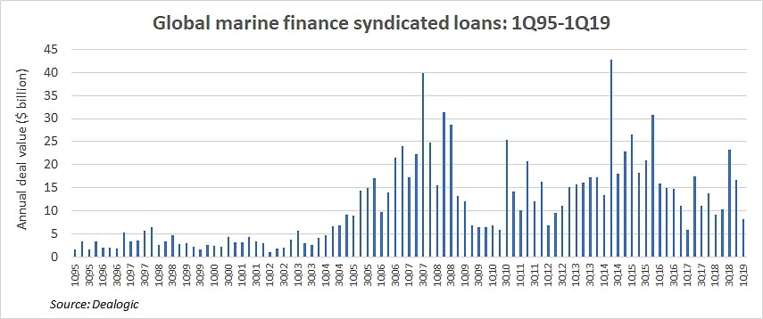 What sinking ship finance means to future ocean freight markets
