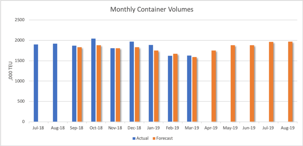 Based on forecast and actual volumes reported by National Retail Federation. March volumes are estimated.