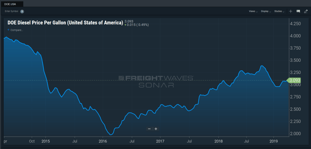 This is the 5-year national average of diesel fuel prices, according to Department of Energy data included in FreightWaves'  SONAR  platform. (Photo: FreightWaves' SONAR)