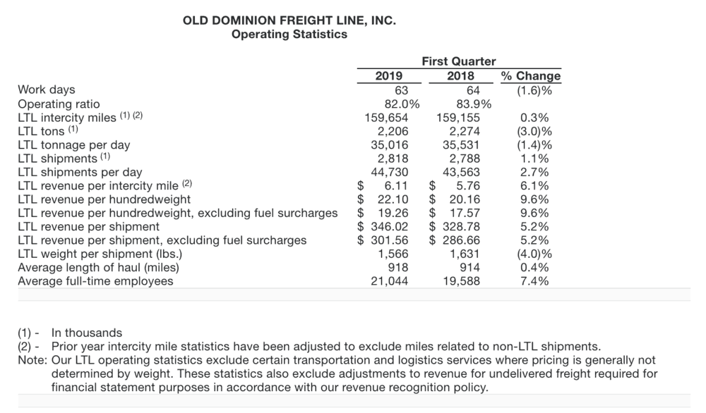 ( Table: Old Dominion Freight Lines )