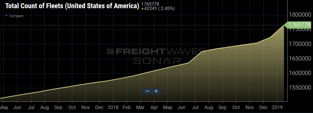 Total count of fleets registered in the U.S. both private and for hire. (SONAR: FCFH.USA)