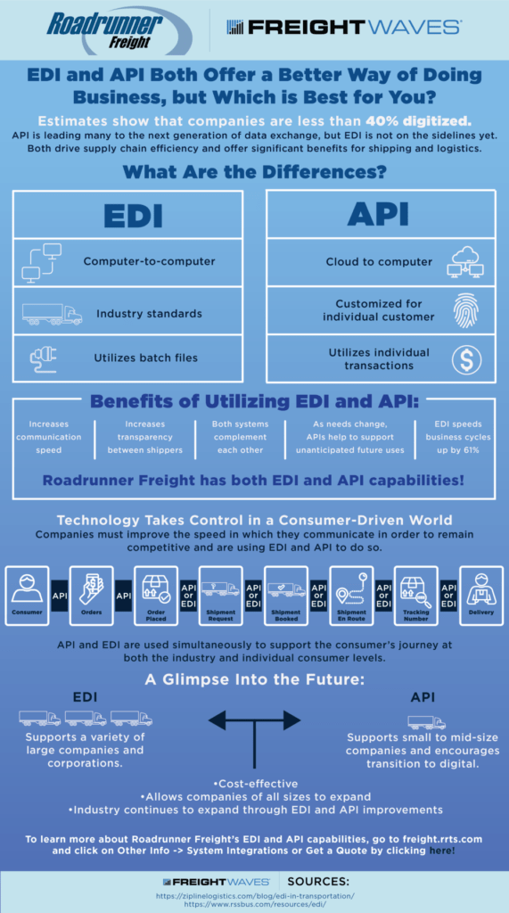 EDI and API are great, but which is best for you? (Sponsored