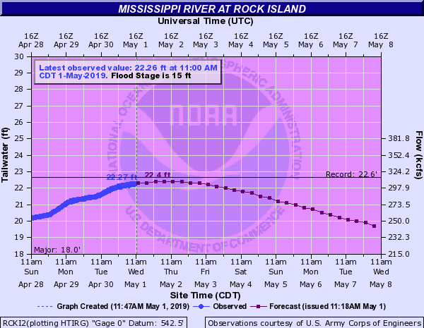 Mississippi River stage at Rock Island, Illinois (near Davenport, Iowa), 11:00 a.m. CDT on May 1, 2019. (Source: NOAA)