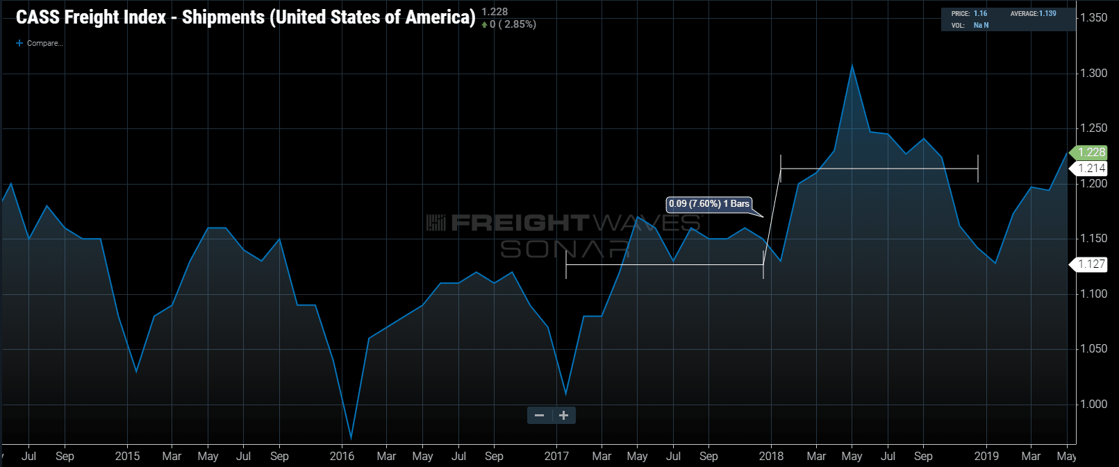 CASS Freight Index - Shipments (United States of America)