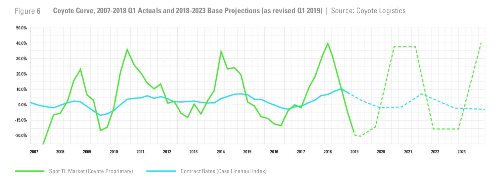 Coyote Curve, 2007-2018 Q1 Actuals and 2018-2023 Base Projections (as revised Q1 2019)