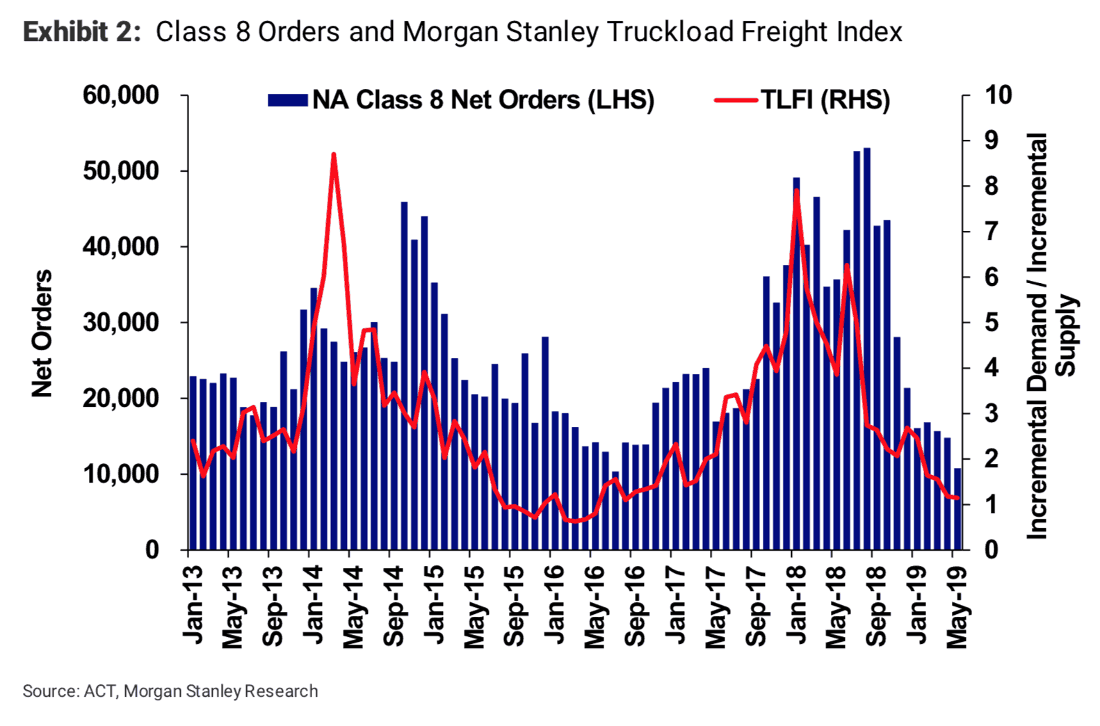 Class 8 Orders and Morgan Stanley Truckload Freight Index