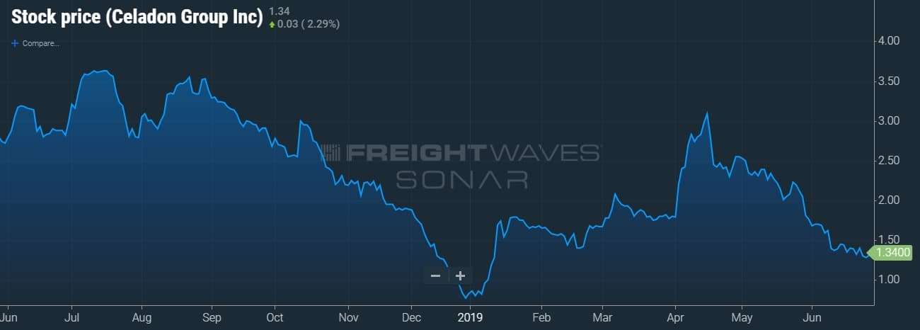 celadon announces extended maturity  credit facility increased borrowing limit freightwaves