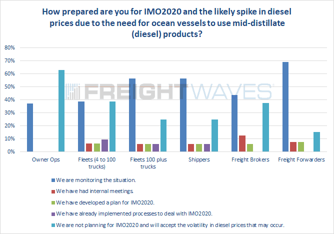 IMO 2020: A new higher normal for diesel prices? by