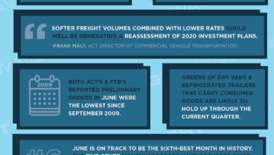 Photo of Trailer orders plunge to 10-year low