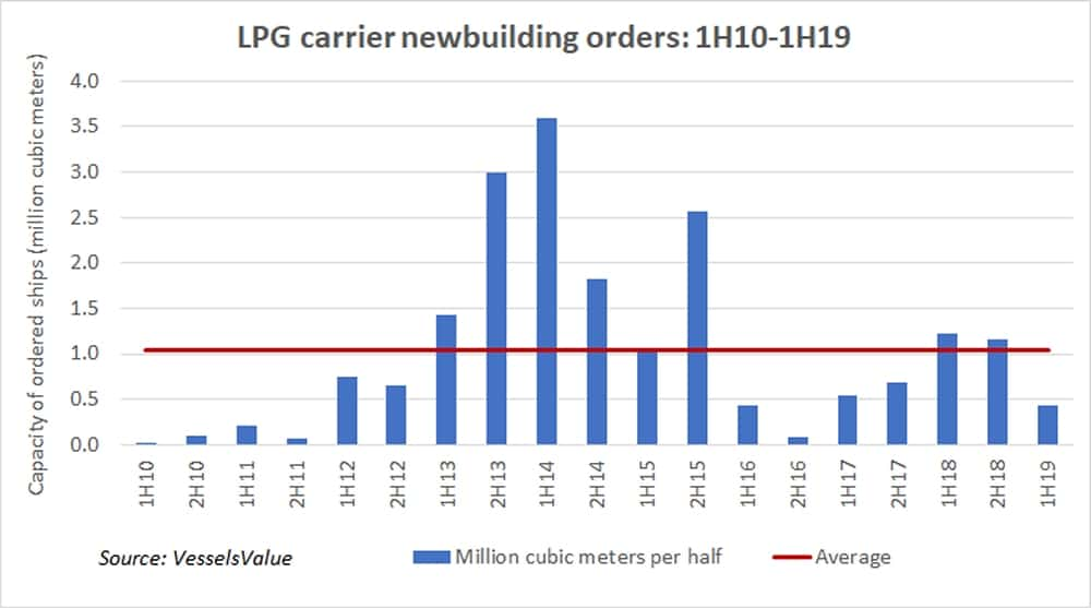 Are new ship orders shrinking on fear of premature