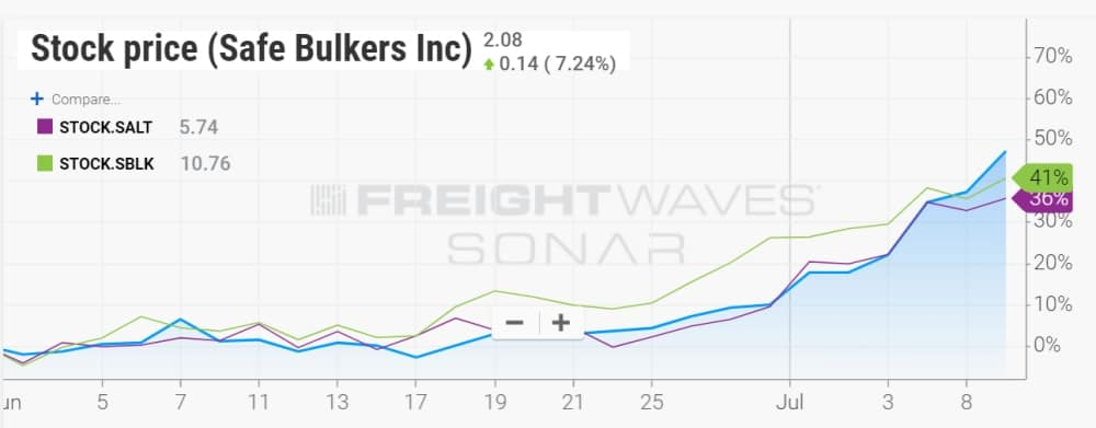 Ocean Rate Report: Bulker bosses explain freight price