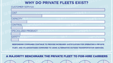 Photo of The benefits of private fleets