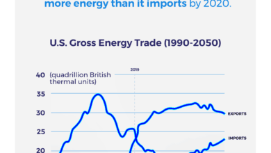 Infographic Covering Energy Trade Projections to 2050