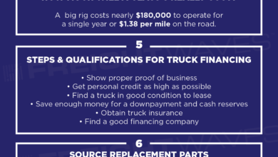 Photo of 10 Things to Consider Before buying a Class 8 Truck