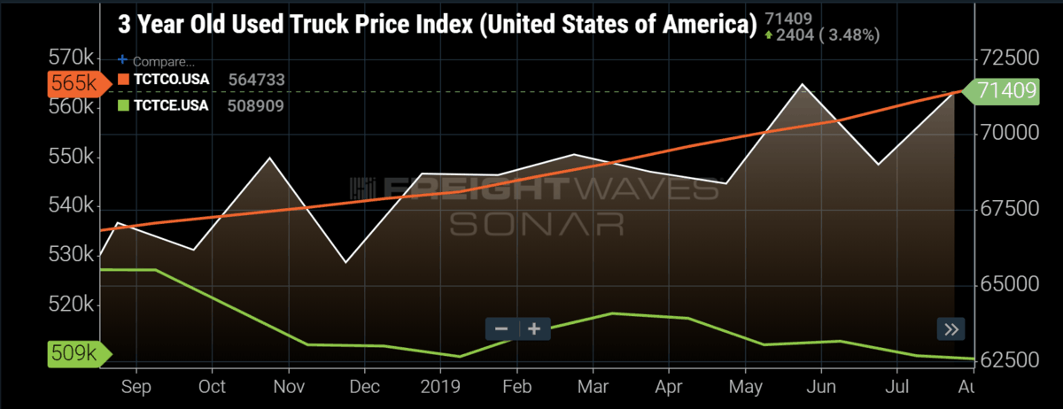 3 Year Old Used Truck Price Index (United States of America)