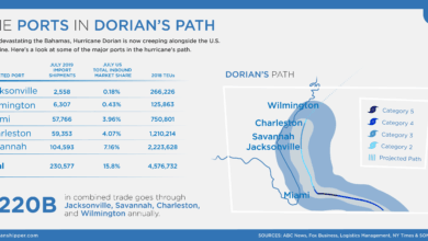 Photo of The Ports in Dorian's Path