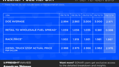 Photo of Weekly Fuel Report 9-17-19