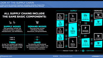 Photo of A Look at the Supply Chain