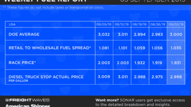 Photo of Weekly Fuel Report 9-3-19